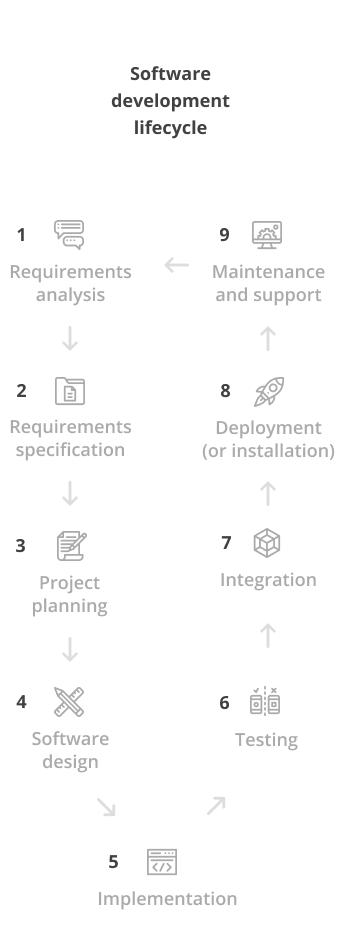 Software development cycle for mobile