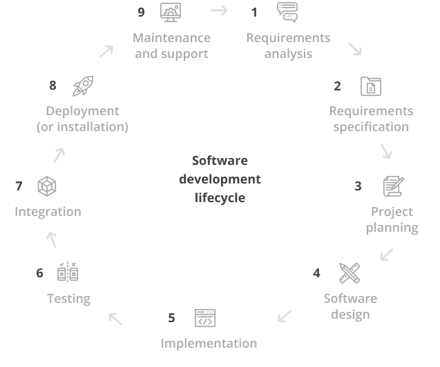 Software development cycle for tablet
